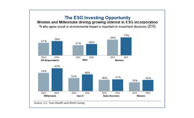 Table shows growing interest in ESG incorporation.