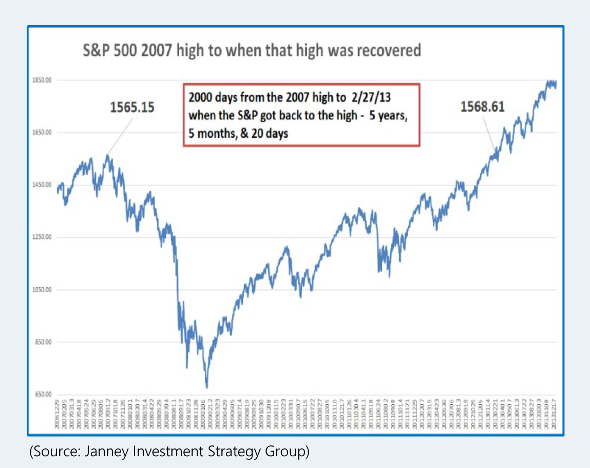 S&P 500 2007 high to when that high was recovered