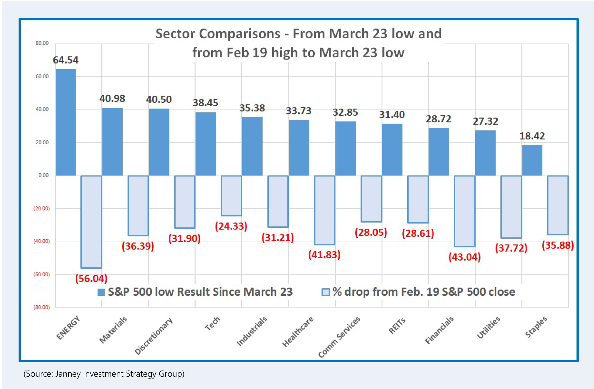 A chart shows sector comparisons, from low to high