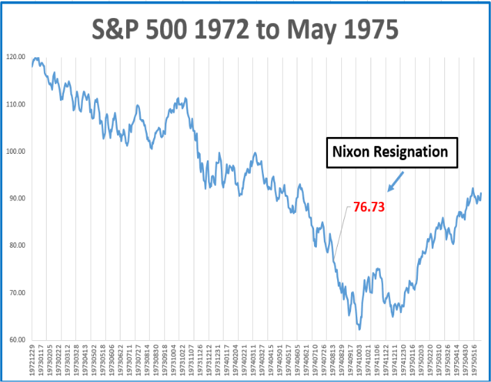 S&P 500 1972 to May 1975