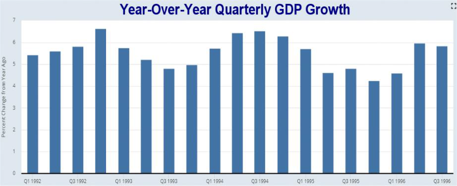 Year-over-year quarterly GDP Growth