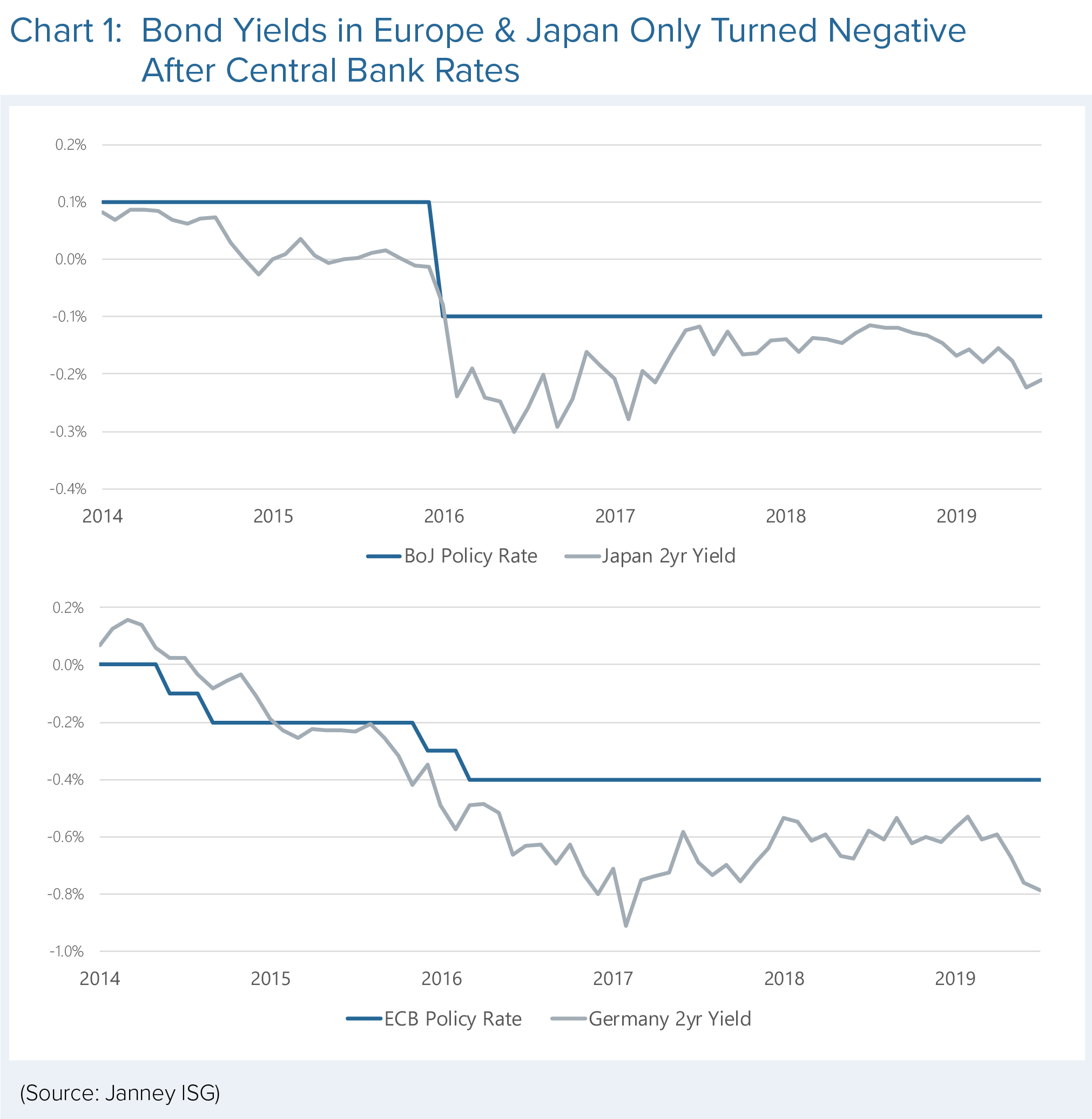 Two charts show bond yields in Europe and Japan