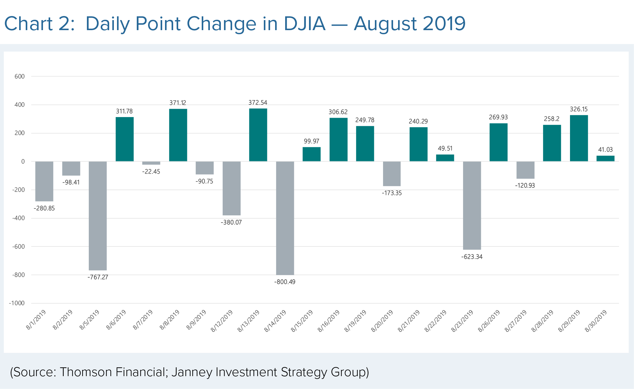 Daily point change in DJIA in August 2019