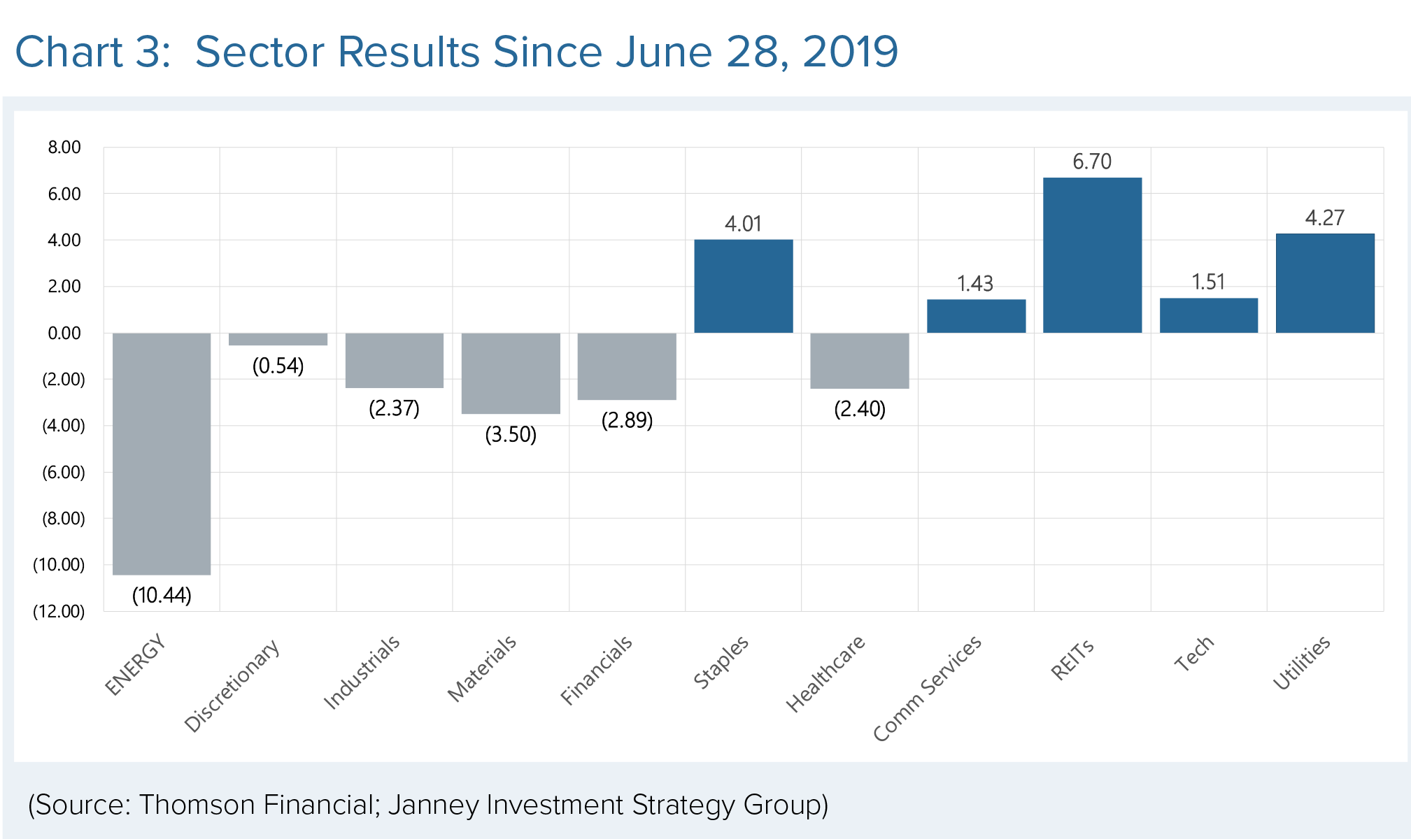 Sector results since June 28, 2019
