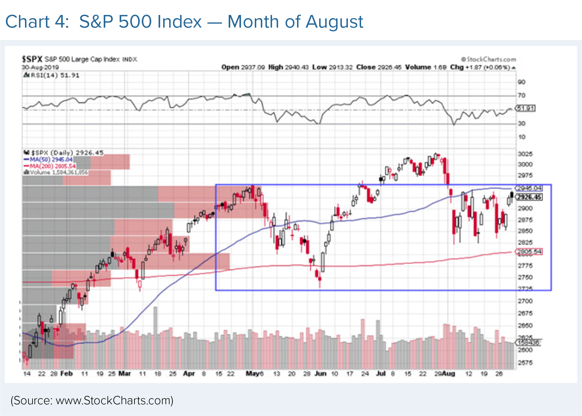 S&P 500 Index in the month of August