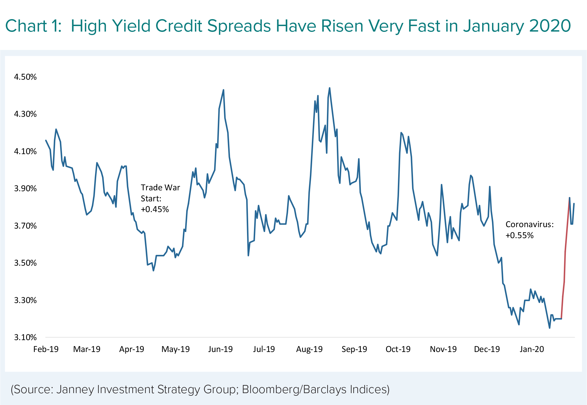 High Yield Credit Spreads Have Risen Very Fast in January 2020