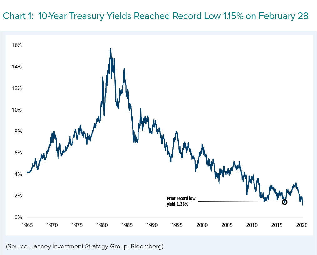 A chart shows 10-year Treasury yields at a record low