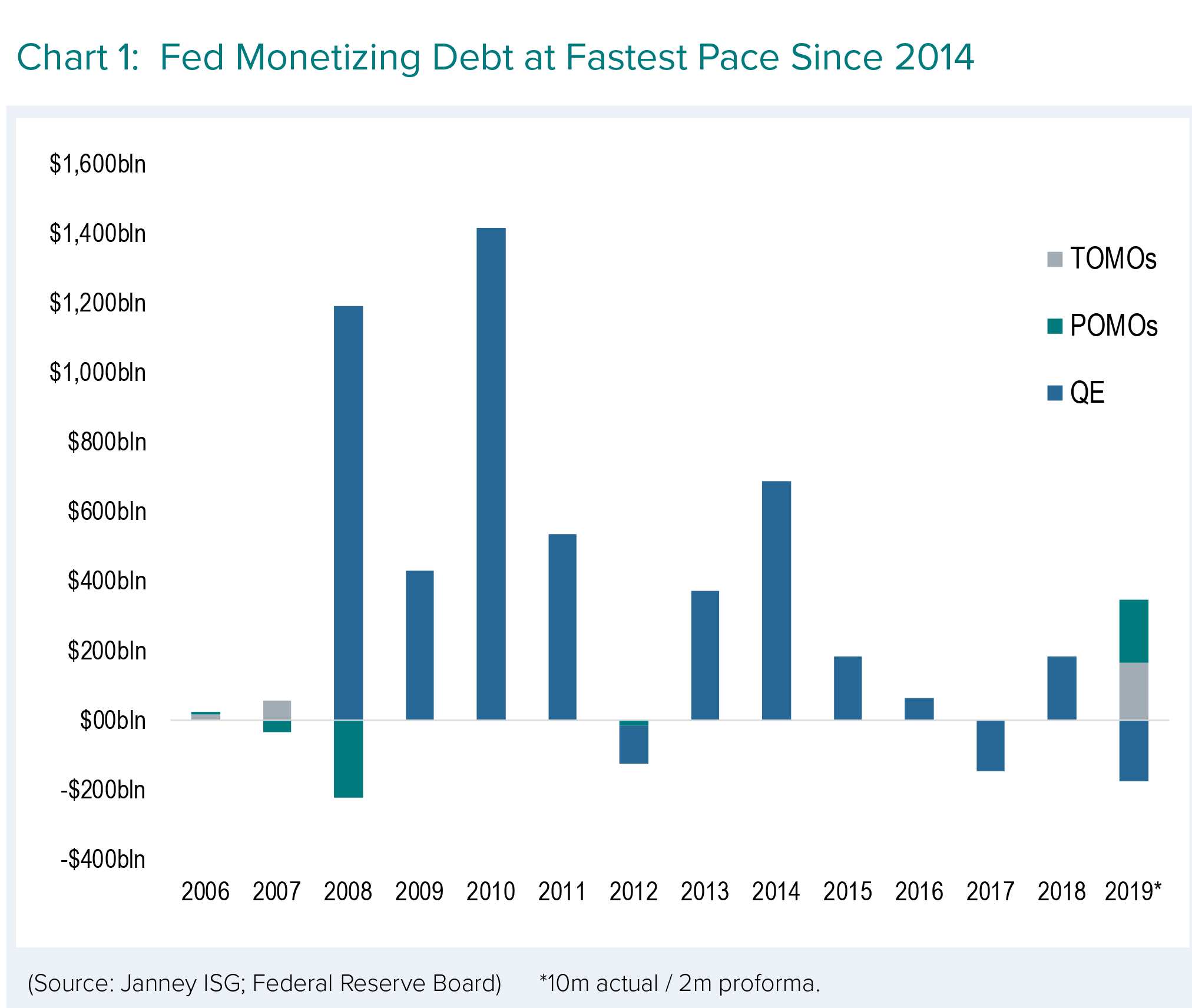 Fed monetizing debt at fastest pace since 2014