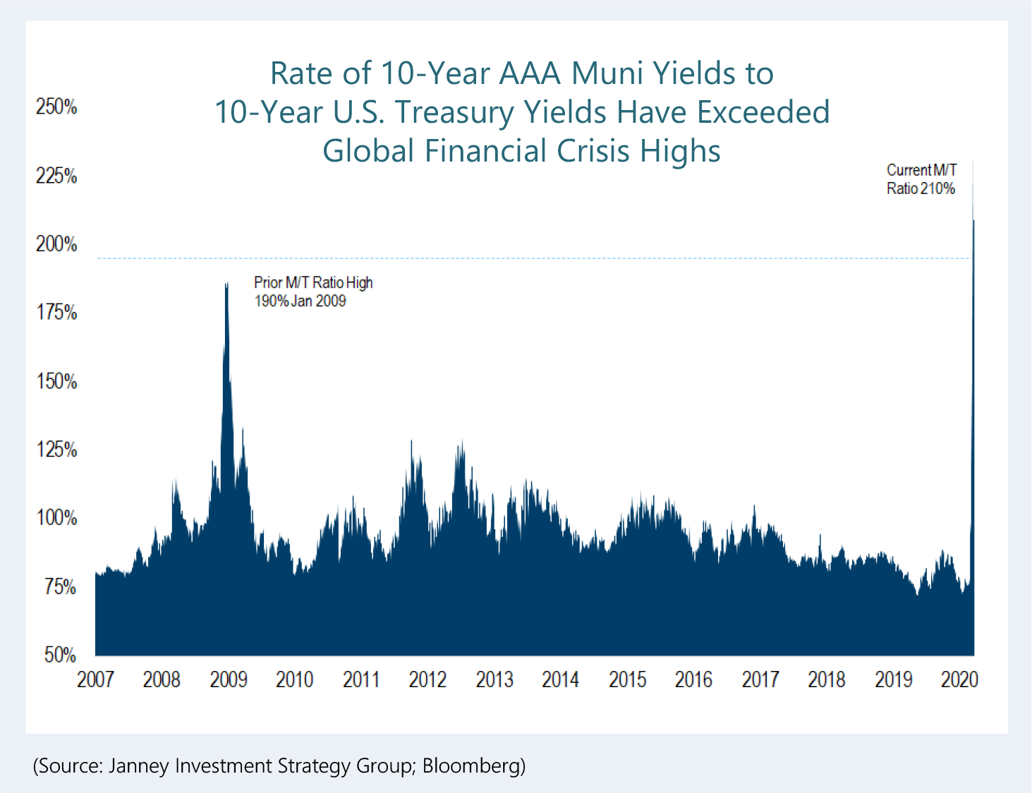 A chart shows the rate of 10-year AAA Muni Yields