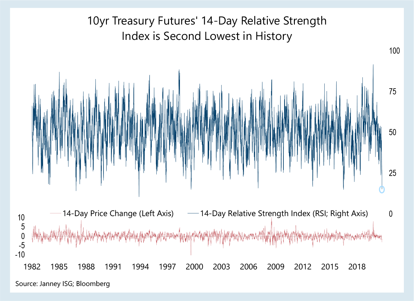 A chart shows 10 year treasury futures' 14-day relative strength