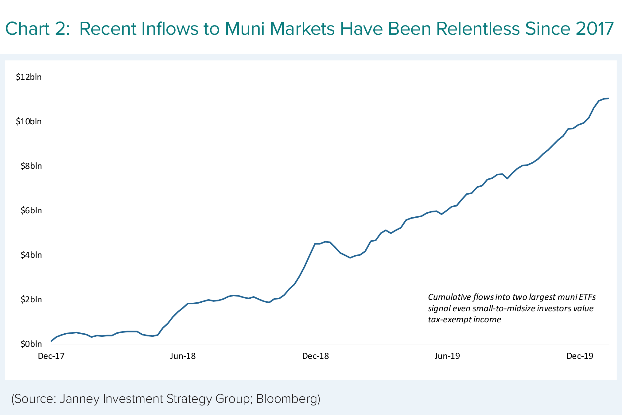 Recent Inflows to Muni Markets Have Been Relentless Since 2017