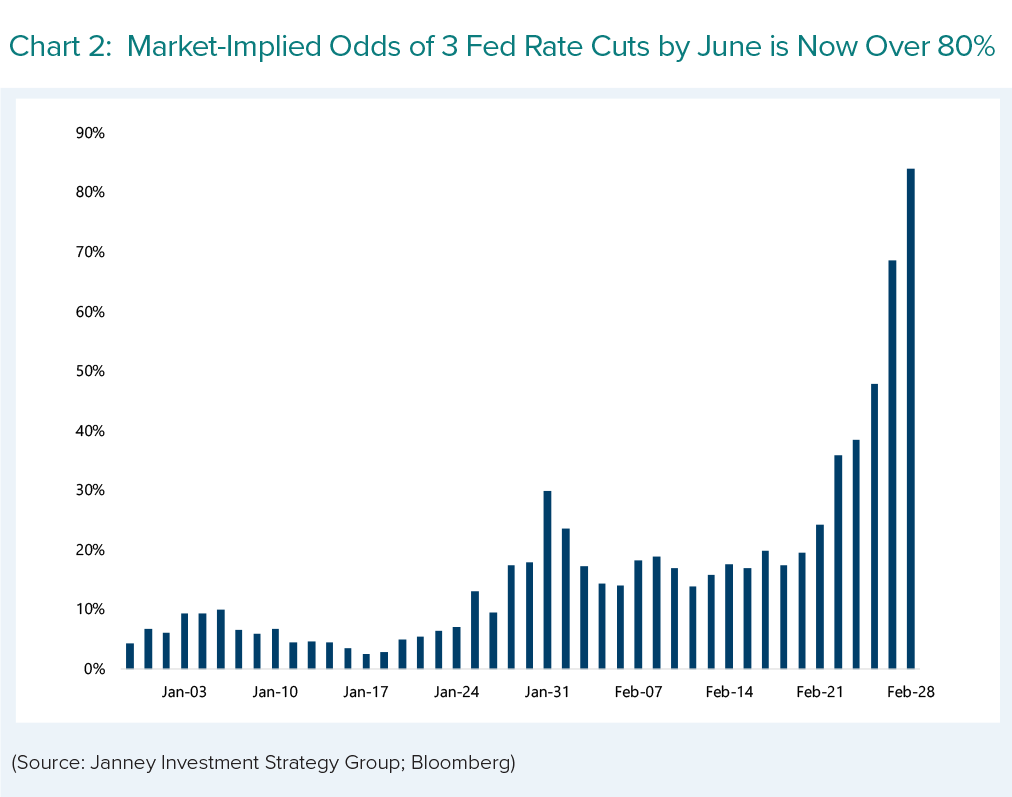 A chart shows market-implied odds of 3 Fed Rate cuts by June over 80%