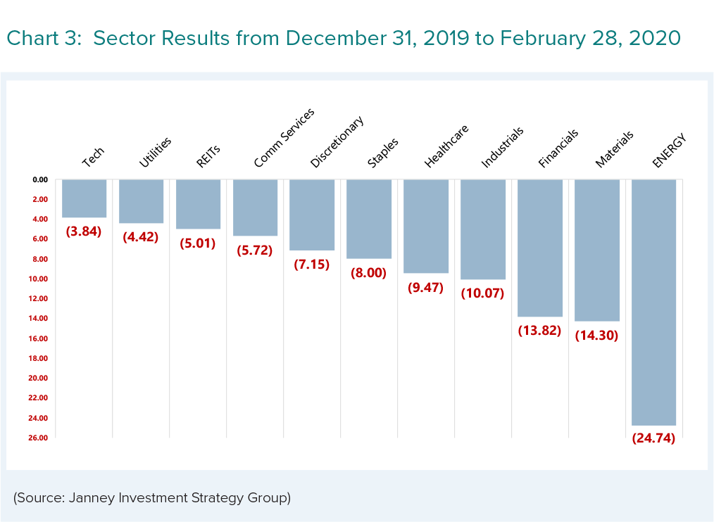 Chart shows sector results from December 31, 2019 to February 28, 2020