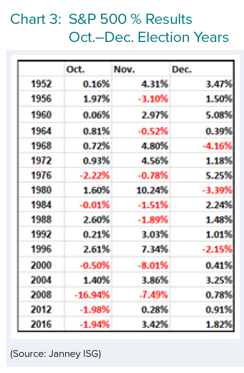 S&P 500 % Results Oct.-Dec. Election Years