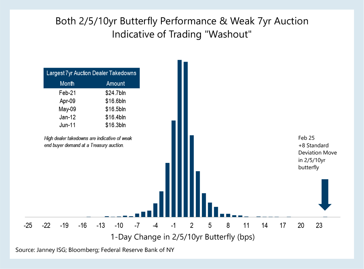 A chart shows butterfly performance and weak 7 year auction