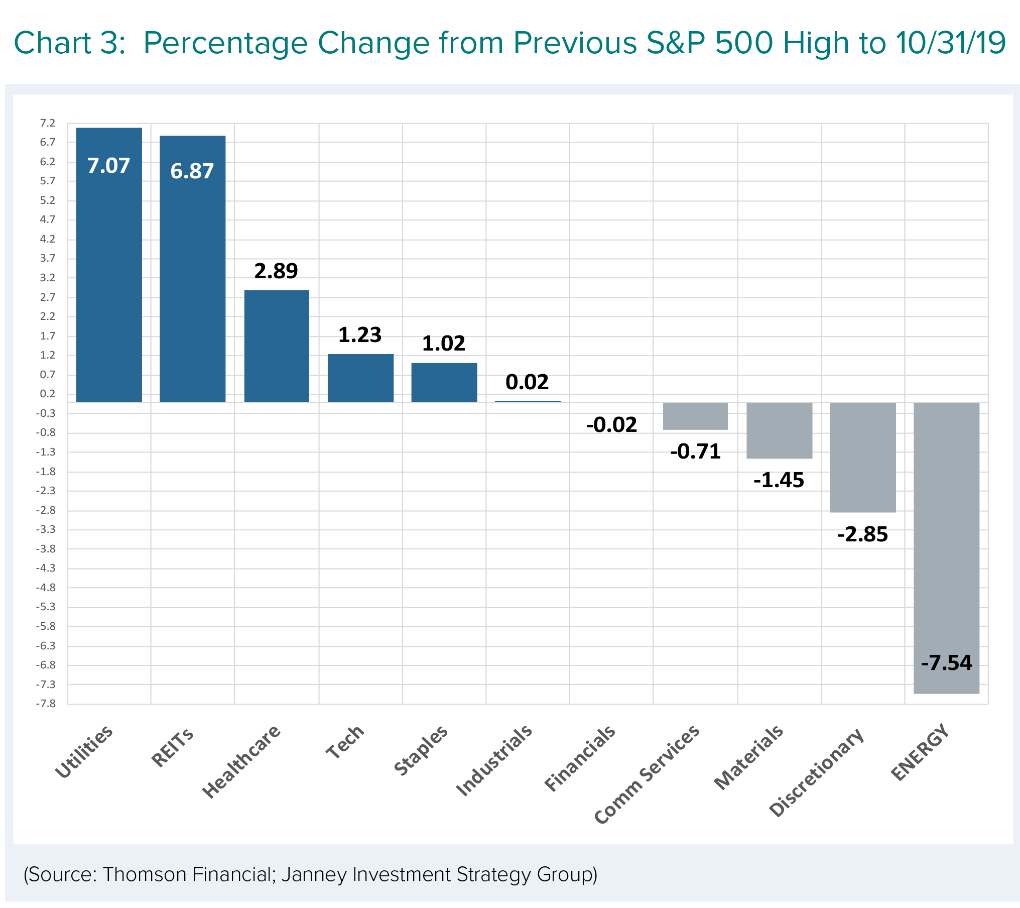 Percentage change from previous S&P 500 High to 10/31/19