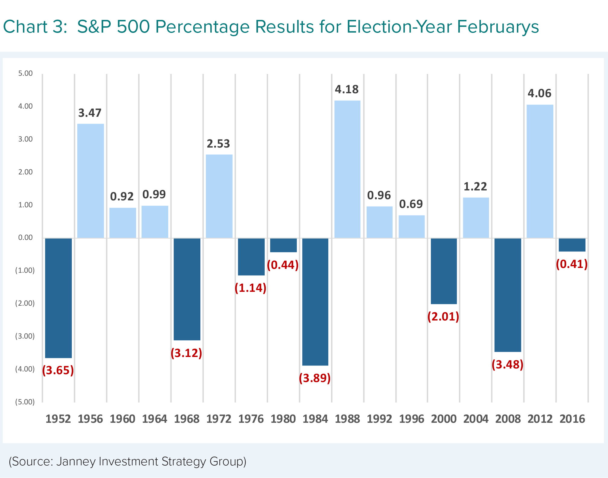 S&P 500 Percentage Results for Election-Year Februarys