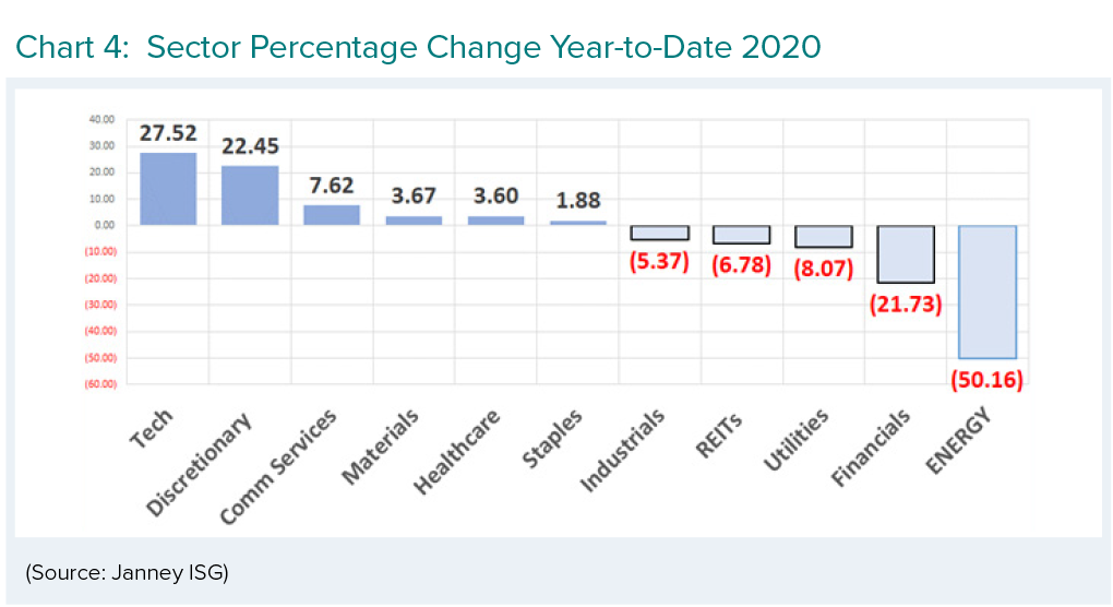 Sector Percentage Change Year-to-Date 2020