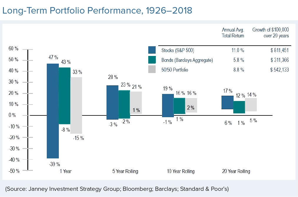 Long-term portfolio performance