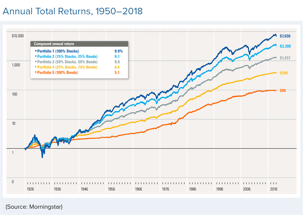 Annual total returns, 1950 - 2018
