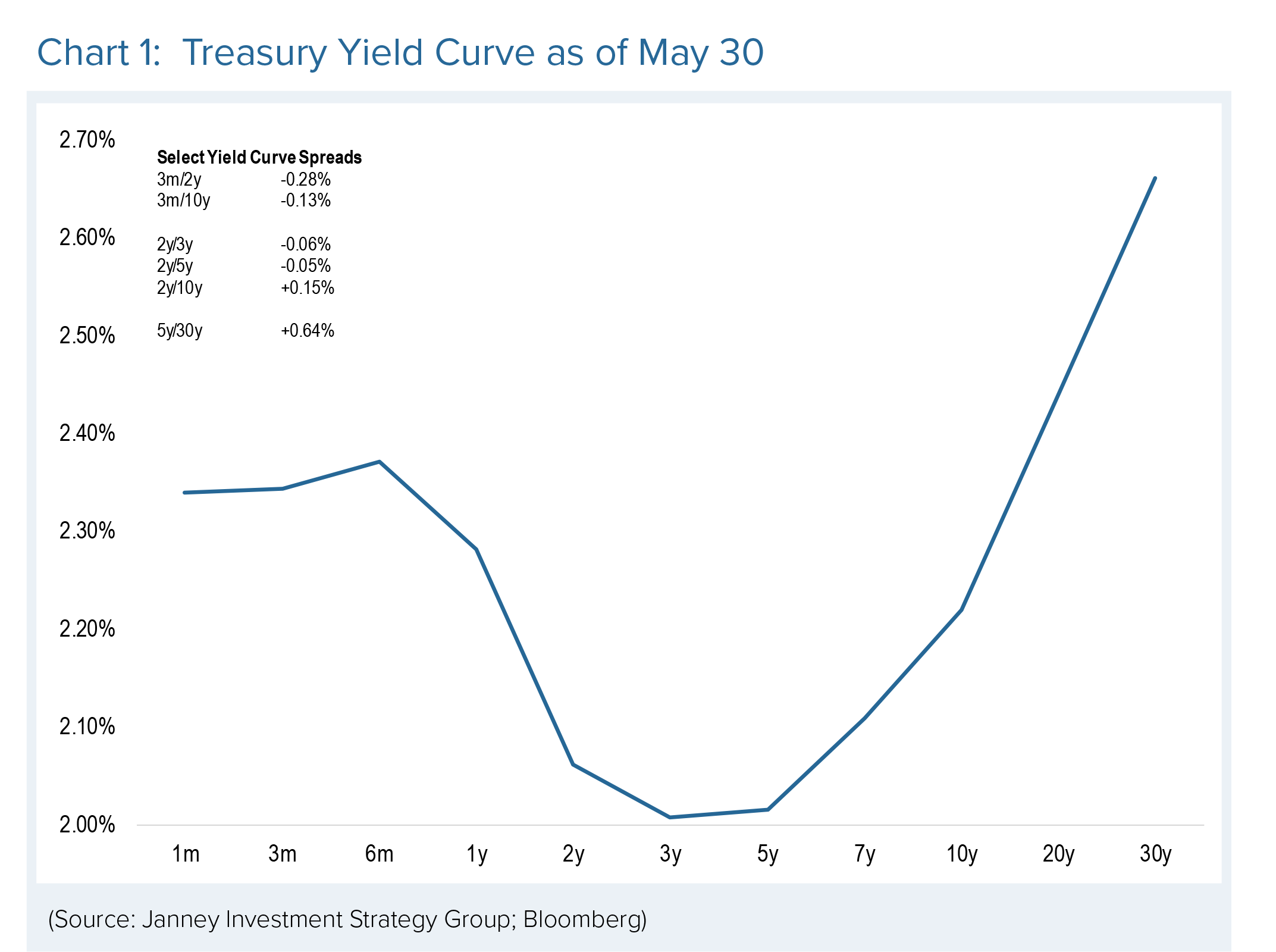 A line chart shows the treasury yield curve