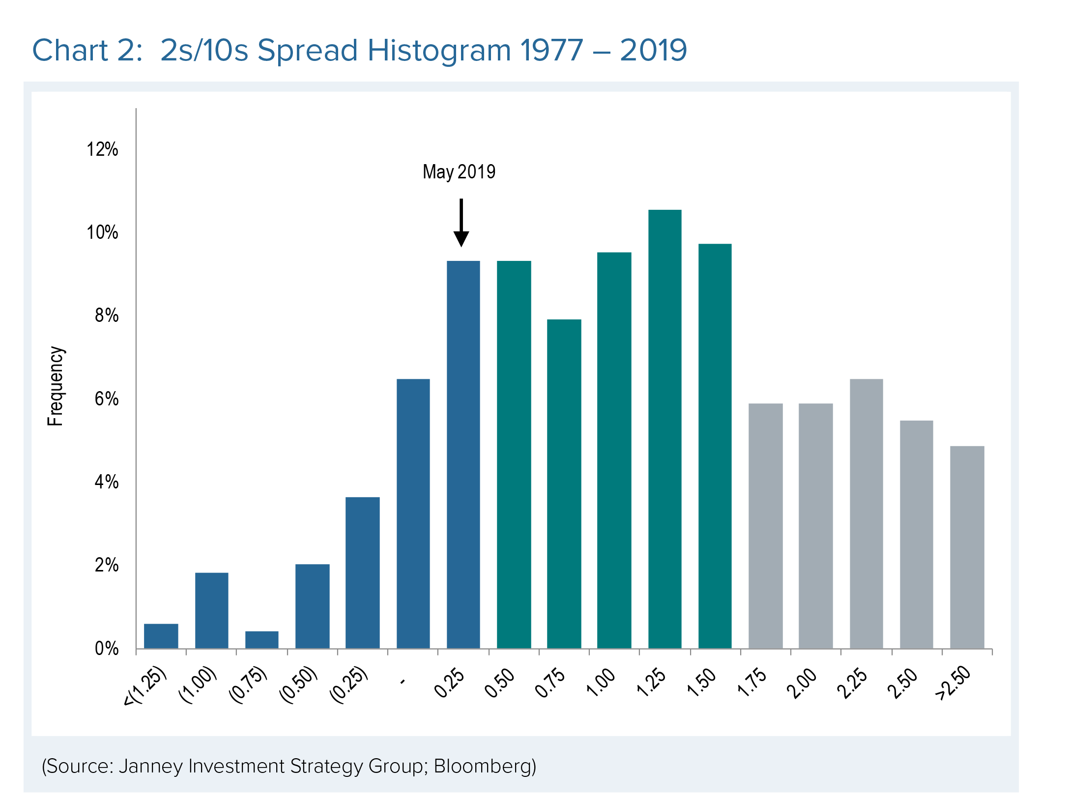 A bar chart shows 2s/10s Spread Histogram, 1977-2019