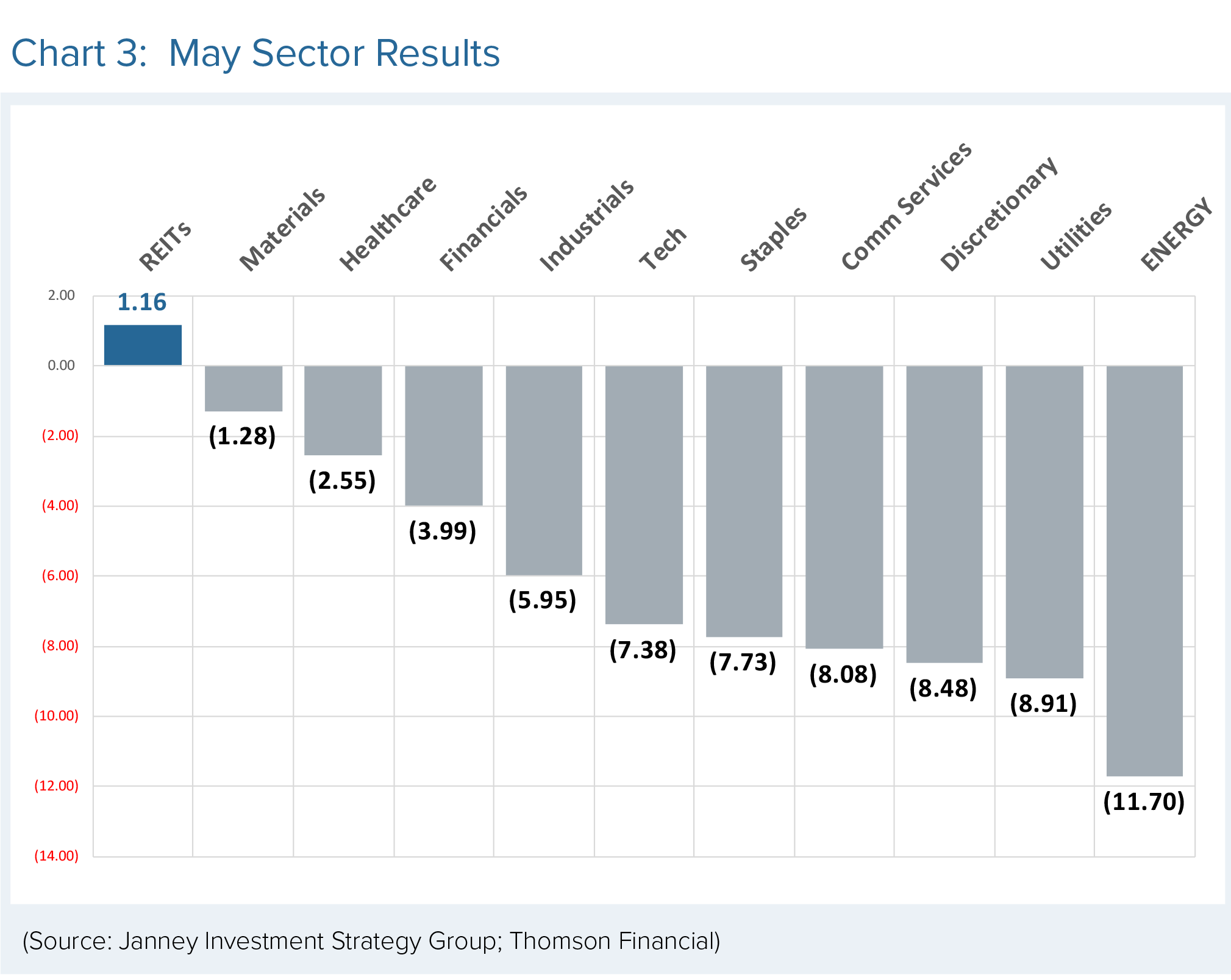 A bar chart displays May Sector Results